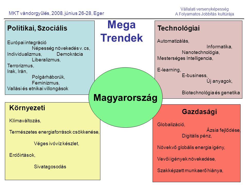 2008.06.27, Gödri István MKT vándorgyűlés, 2008, június 26-28, Eger Vállalati versenyképesség A Folyamatos Jobbítás kultúrája Politikai, Szociális Európai integráció Népesség növekedés v.