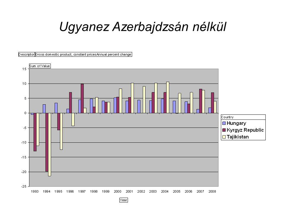 Ugyanez Azerbajdzsán nélkül