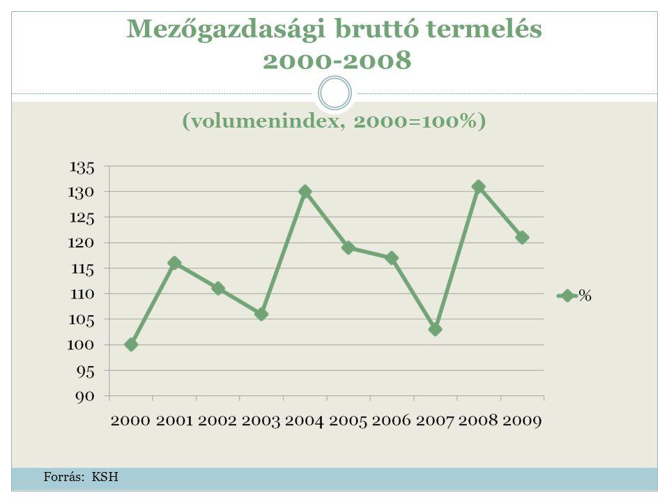 Mezőgazdasági bruttó termelés 2000-2008 (volumenindex, 2000=100%) Forrás: KSH
