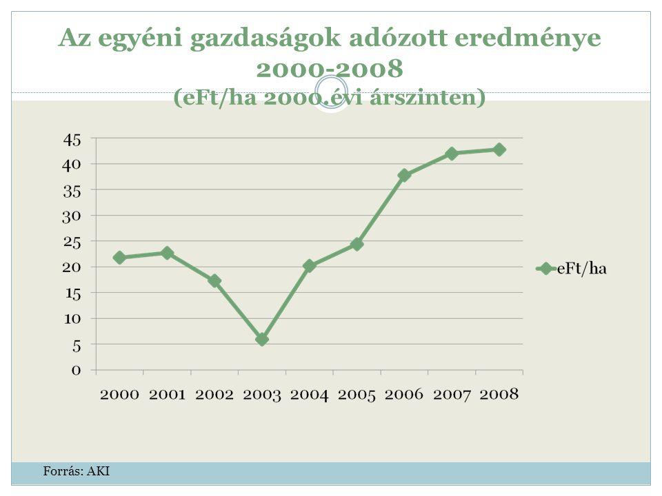 Az egyéni gazdaságok adózott eredménye 2000-2008 (eFt/ha 2000.évi árszinten) Forrás: AKI