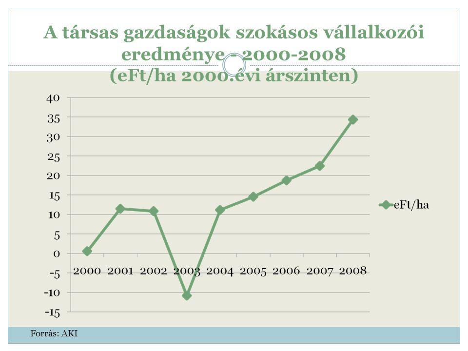 A társas gazdaságok szokásos vállalkozói eredménye - 2000-2008 (eFt/ha 2000.évi árszinten) Forrás: AKI