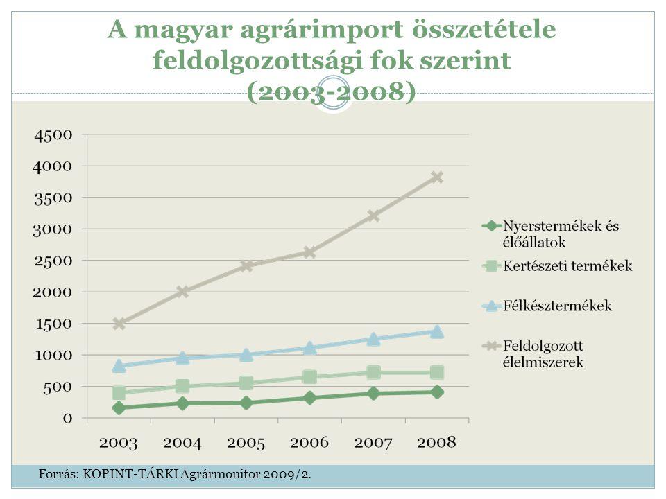 A magyar agrárimport összetétele feldolgozottsági fok szerint (2003-2008) Forrás: KOPINT-TÁRKI Agrármonitor 2009/2.
