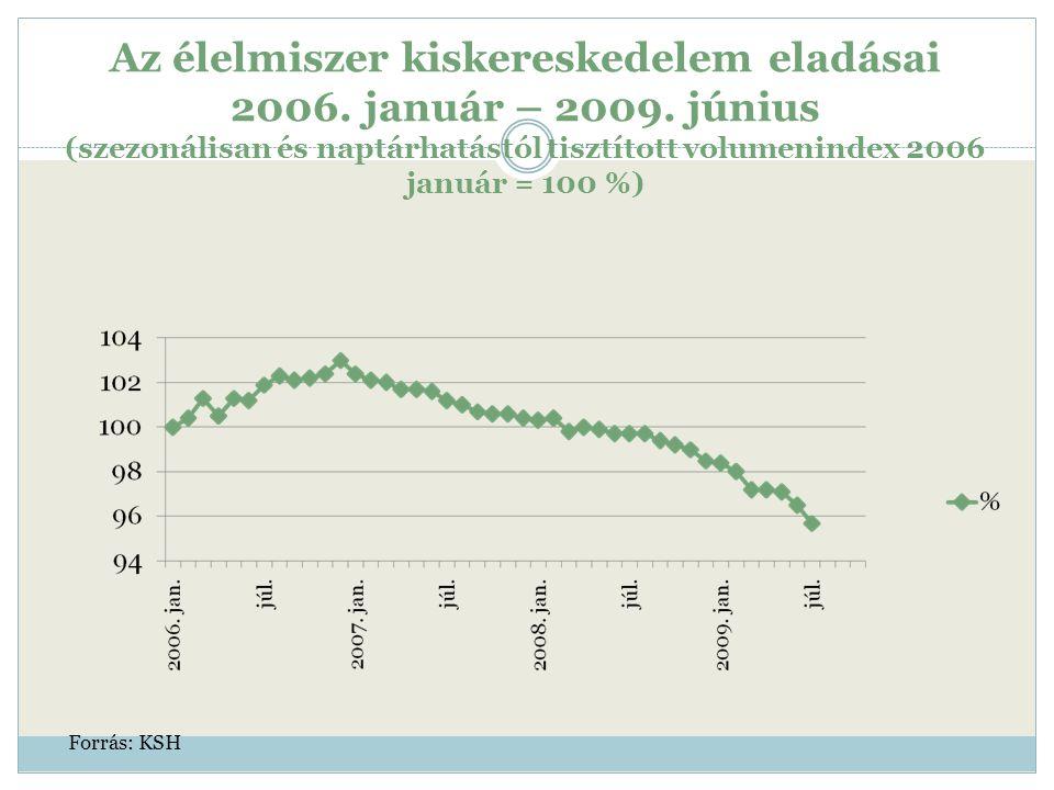 Az élelmiszer kiskereskedelem eladásai 2006. január – 2009. június (szezonálisan és naptárhatástól tisztított volumenindex 2006 január = 100 %) Forrás