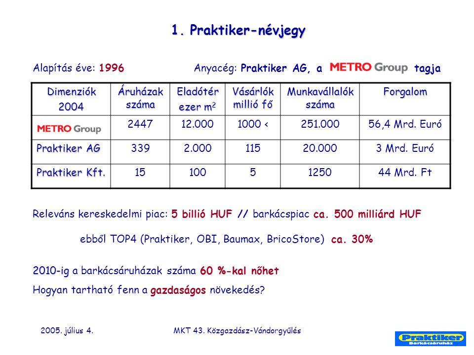 2005. július 4.MKT 43. Közgazdász-Vándorgyűlés 1. Praktiker-névjegy Alapítás éve: 1996 Anyacég: Praktiker AG, a tagjaDimenziók2004 Áruházak száma Elad