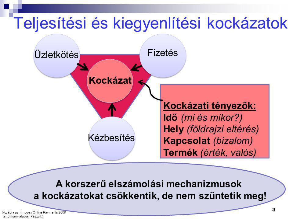 Teljesítési és kiegyenlítési kockázatok 3 Üzletkötés Fizetés Kézbesítés Kockázat Kockázati tényezők: Idő (mi és mikor ) Hely (földrajzi eltérés) Kapcsolat (bizalom) Termék (érték, valós) A korszerű elszámolási mechanizmusok a kockázatokat csökkentik, de nem szüntetik meg.