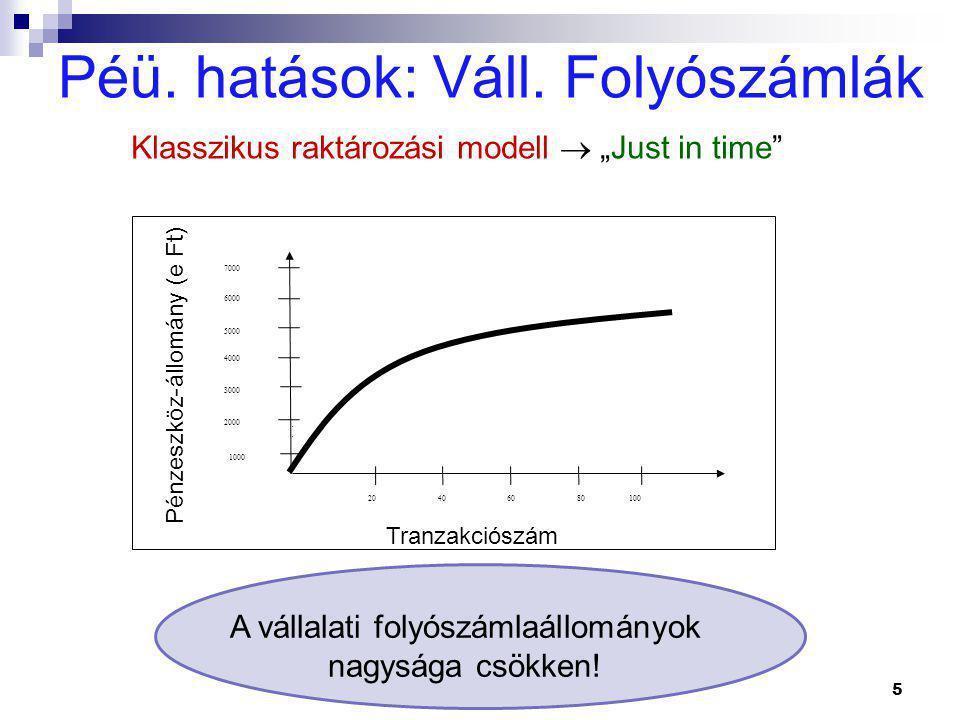 """Péü. hatások: Váll. Folyószámlák 5 Klasszikus raktározási modell  """"Just in time"""" Tranzakciószám Pénzeszköz-állomány (e Ft) 20406080100 1000 2000 3000"""