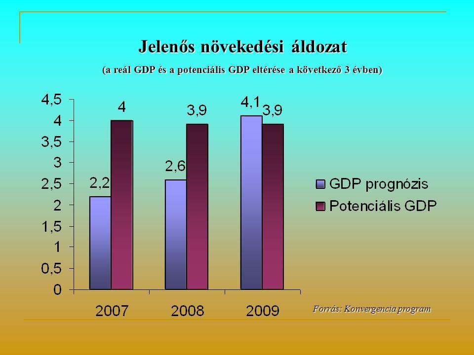Forrás: Konvergencia program Forrás: Konvergencia program Jelenős növekedési áldozat (a reál GDP és a potenciális GDP eltérése a következő 3 évben)