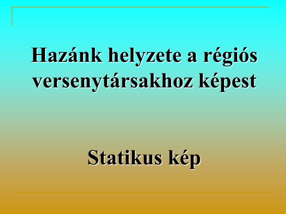 Hazánk helyzete a régiós versenytársakhoz képest Statikus kép