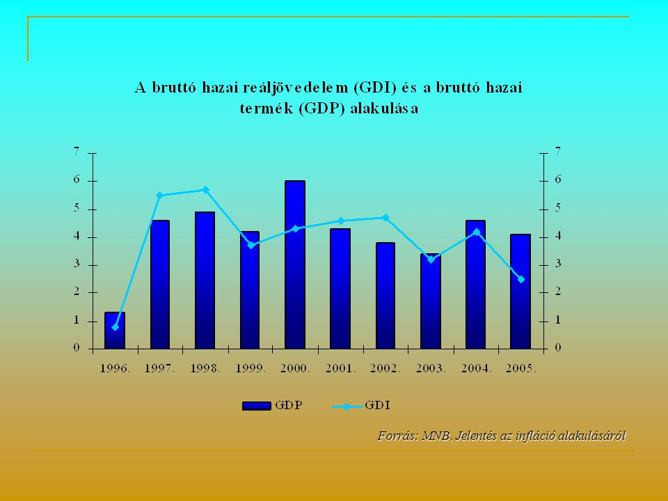 Forrás: MNB, Jelentés az infláció alakulásáról