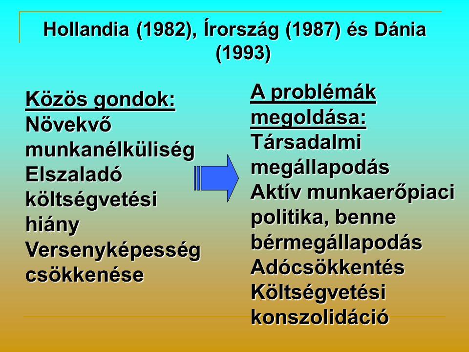 Hollandia (1982), Írország (1987) és Dánia (1993) Közös gondok: Növekvő munkanélküliség Elszaladó költségvetési hiány Versenyképesség csökkenése A problémák megoldása: Társadalmi megállapodás Aktív munkaerőpiaci politika, benne bérmegállapodás Adócsökkentés Költségvetési konszolidáció