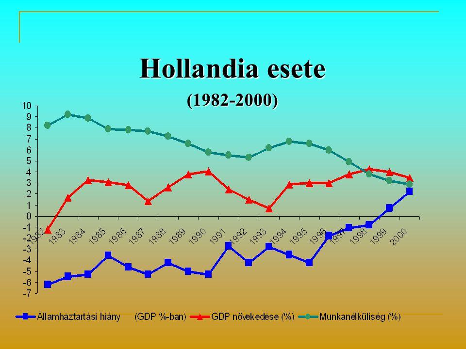 Hollandia esete (1982-2000)