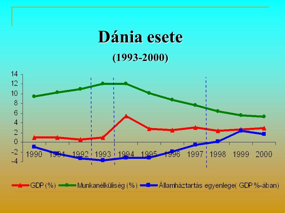 Dánia esete (1993-2000)