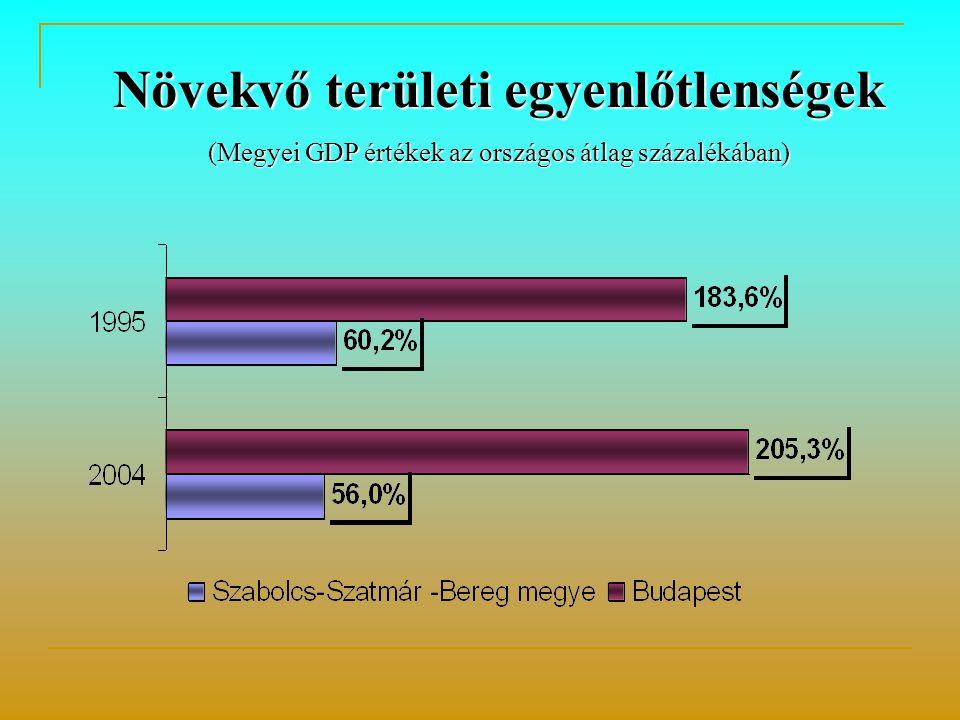 Növekvő területi egyenlőtlenségek (Megyei GDP értékek az országos átlag százalékában)