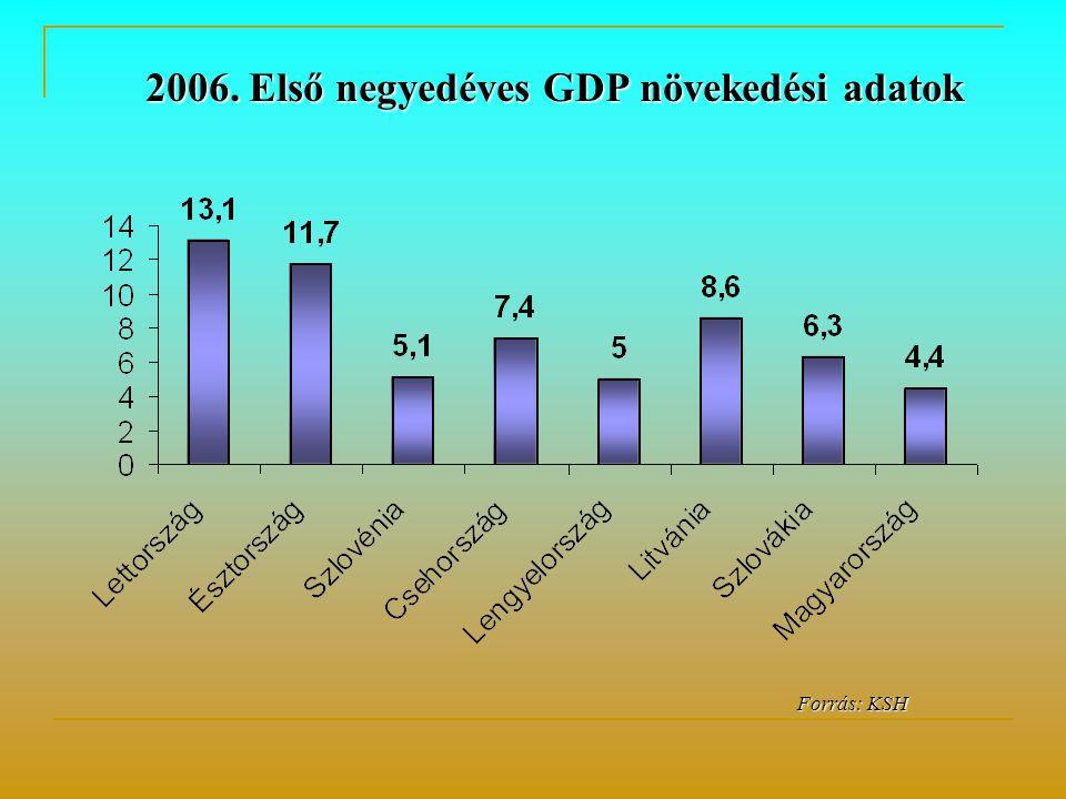 Forrás: KSH Forrás: KSH 2006. Első negyedéves GDP növekedési adatok