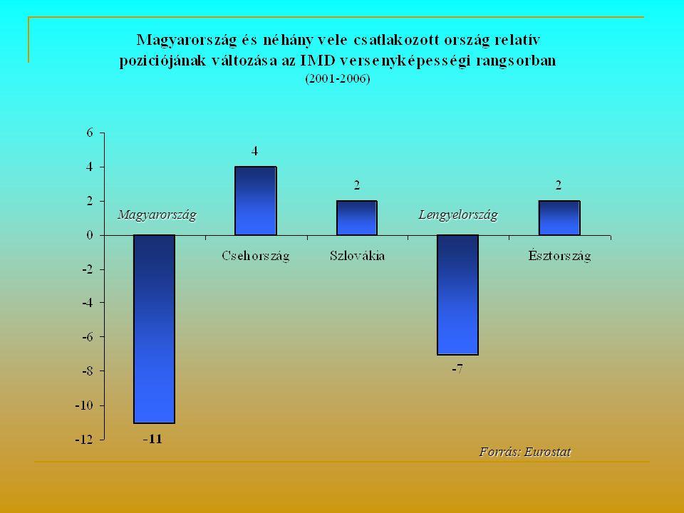 Forrás: Eurostat Forrás: Eurostat LengyelországMagyarország