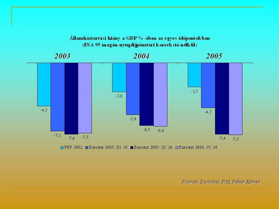 Forrás: Eurostat, PM, Fehér Könyv 200320042005
