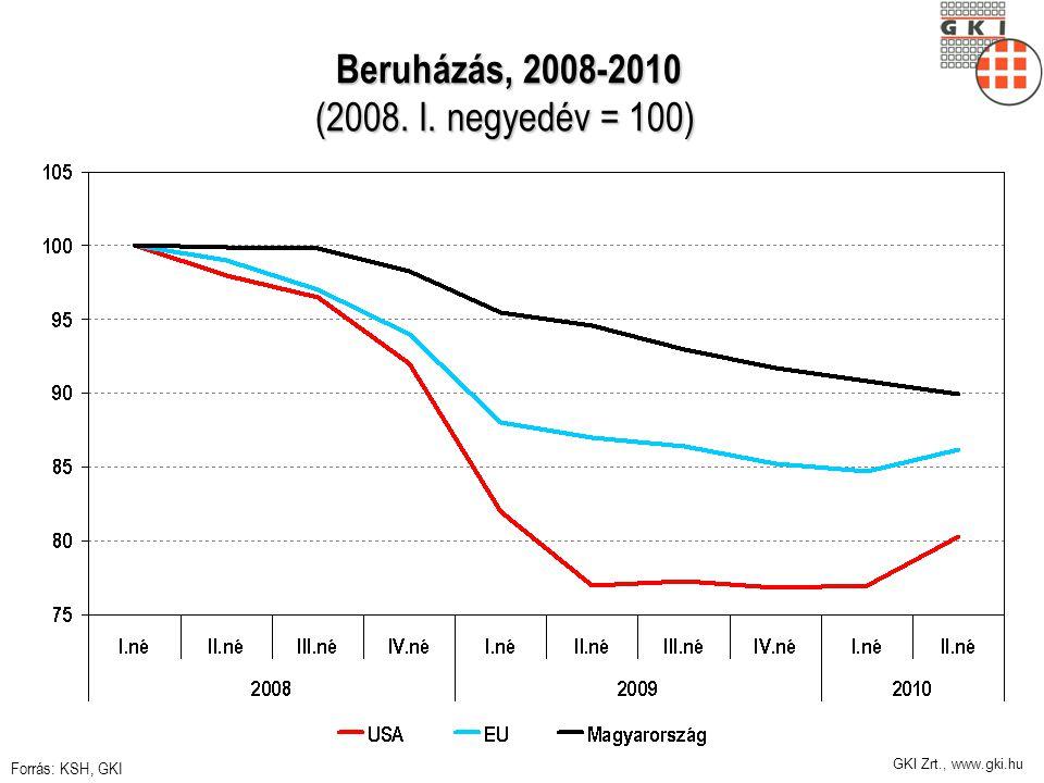 GKI Zrt., www.gki.hu Beruházás, 2008-2010 (2008. I. negyedév = 100) Beruházás, 2008-2010 (2008. I. negyedév = 100) Forrás: KSH, GKI