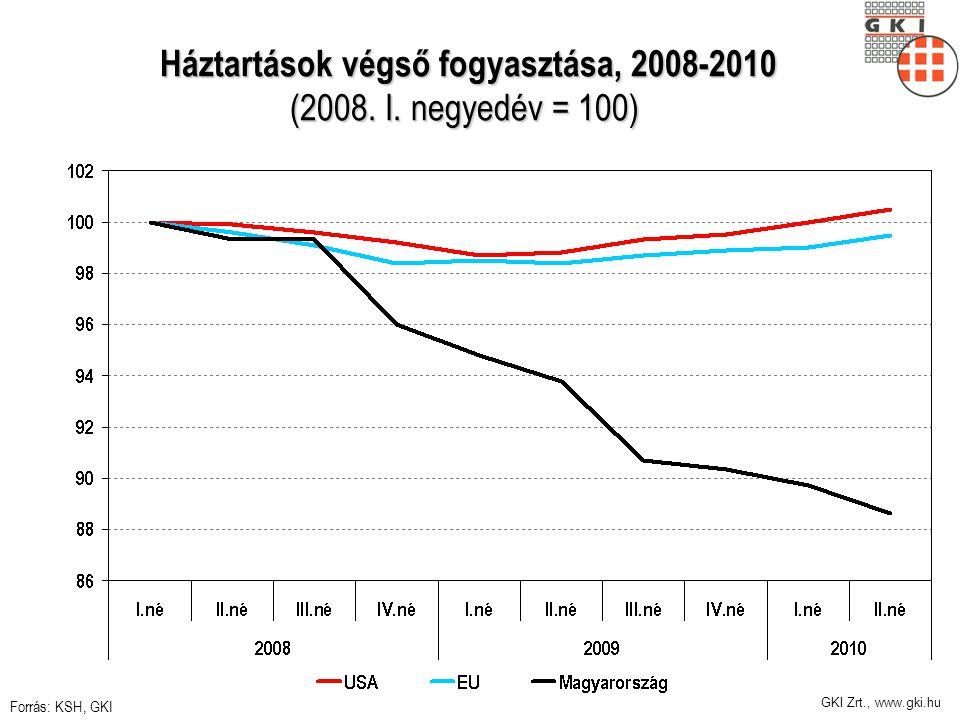 GKI Zrt., www.gki.hu Háztartások végső fogyasztása, 2008-2010 (2008. I. negyedév = 100) Háztartások végső fogyasztása, 2008-2010 (2008. I. negyedév =