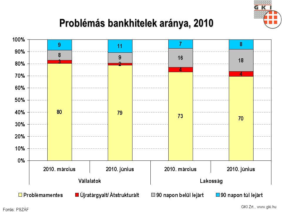 GKI Zrt., www.gki.hu Problémás bankhitelek aránya, 2010 Forrás: PSZÁF