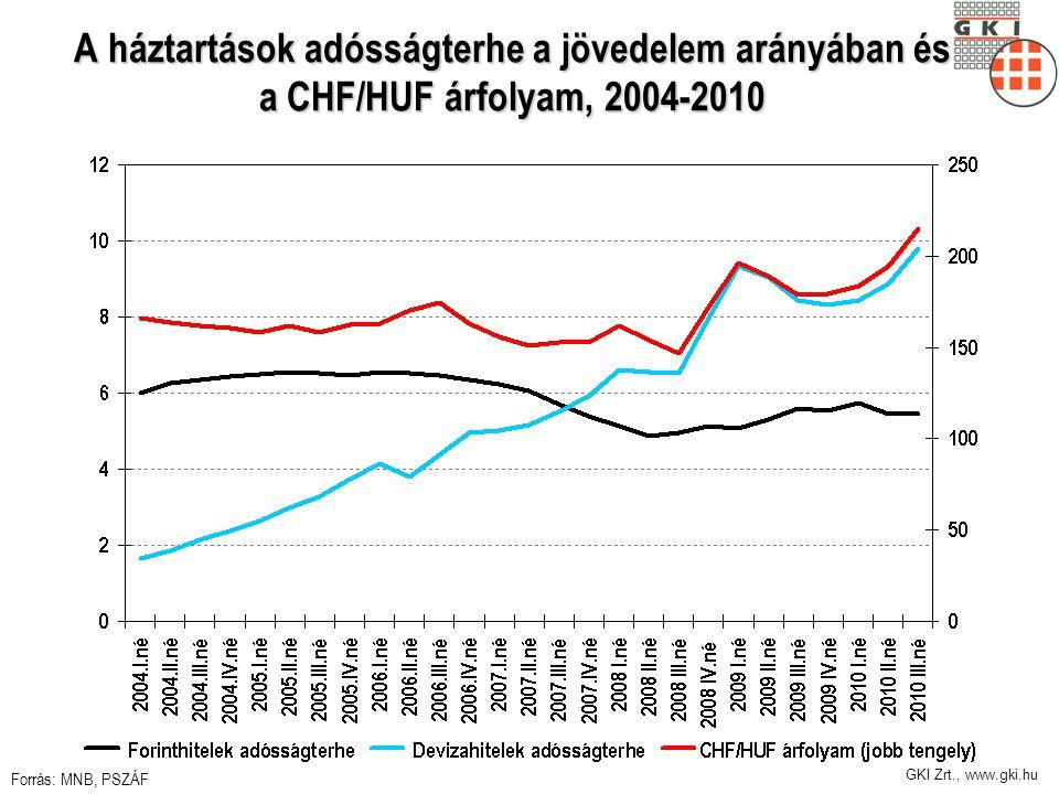 GKI Zrt., www.gki.hu A háztartások adósságterhe a jövedelem arányában és a CHF/HUF árfolyam, 2004-2010 Forrás: MNB, PSZÁF