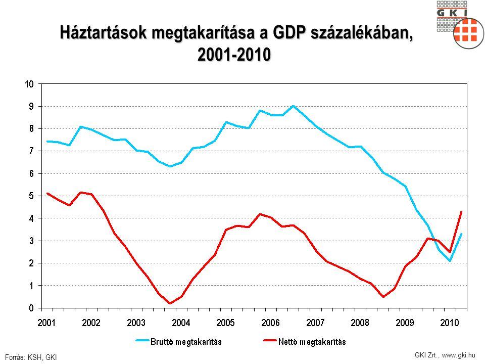 GKI Zrt., www.gki.hu Háztartások megtakarítása a GDP százalékában, 2001-2010 Háztartások megtakarítása a GDP százalékában, 2001-2010 Forrás: KSH, GKI