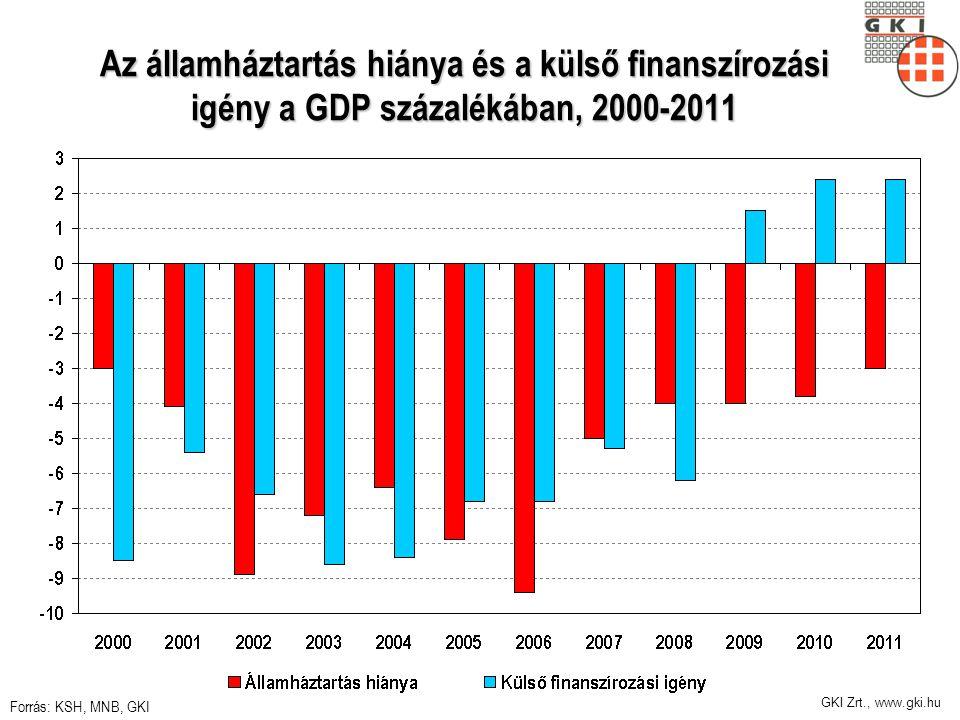 GKI Zrt., www.gki.hu Az államháztartás hiánya és a külső finanszírozási igény a GDP százalékában, 2000-2011 Forrás: KSH, MNB, GKI