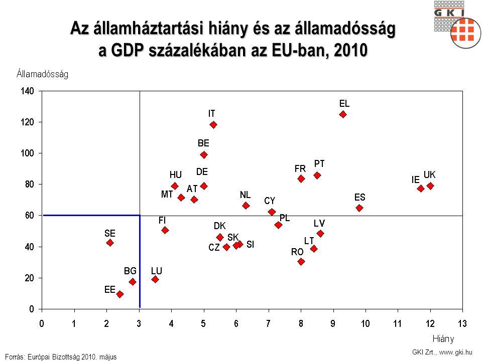 GKI Zrt., www.gki.hu Az államháztartási hiány és az államadósság a GDP százalékában az EU-ban, 2010 Forrás: Európai Bizottság 2010. május