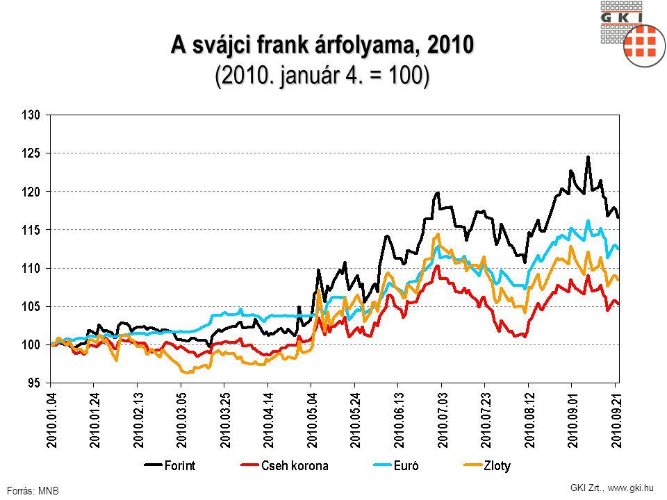 GKI Zrt., www.gki.hu A svájci frank árfolyama, 2010 (2010. január 4. = 100) Forrás: MNB