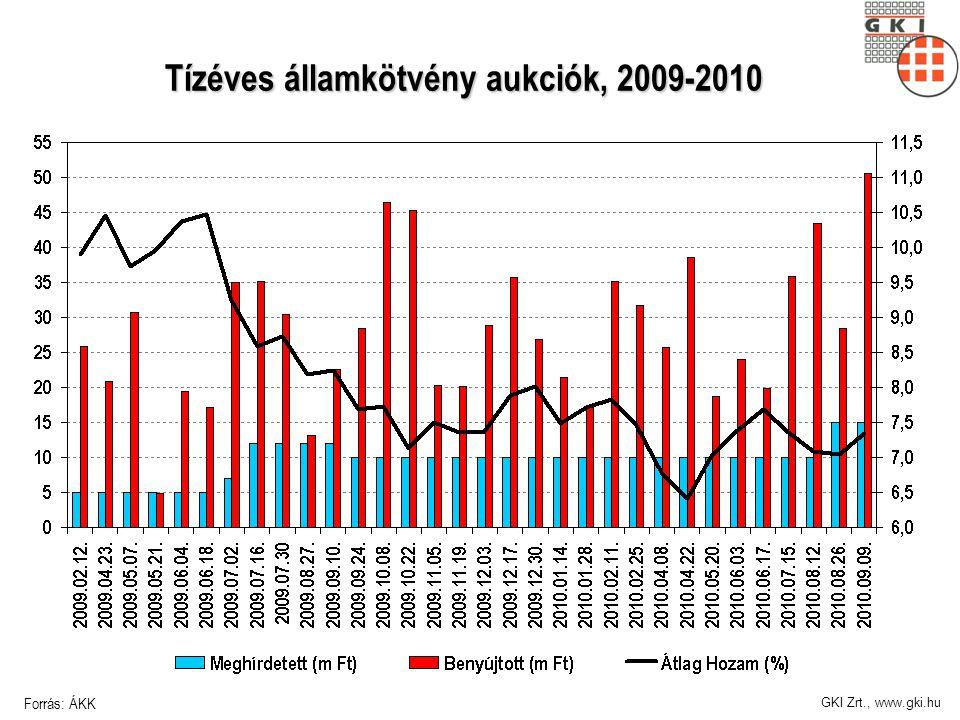 GKI Zrt., www.gki.hu Tízéves államkötvény aukciók, 2009-2010 Forrás: ÁKK