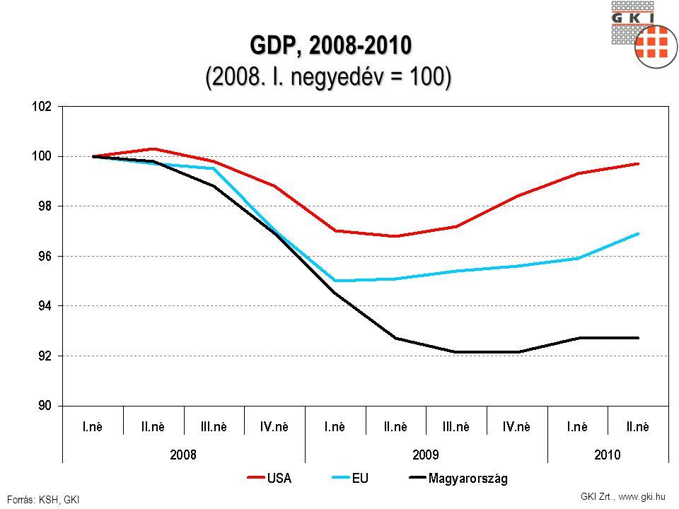 GDP, 2008-2010 (2008. I. negyedév = 100) GDP, 2008-2010 (2008. I. negyedév = 100) Forrás: KSH, GKI