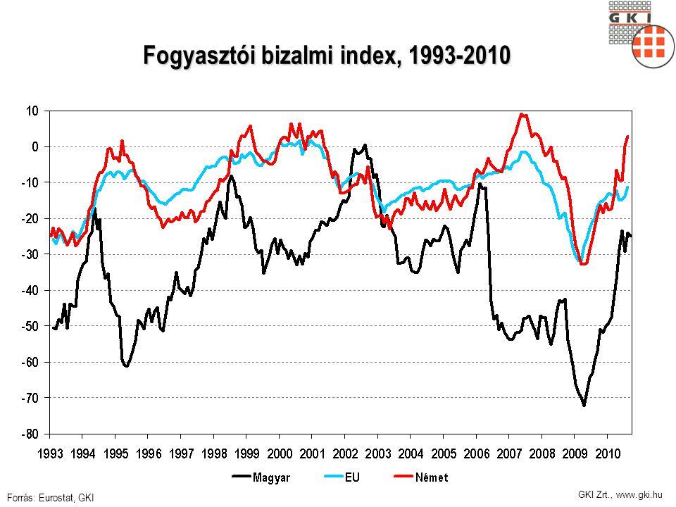 GKI Zrt., www.gki.hu Fogyasztói bizalmi index, 1993-2010 Forrás: Eurostat, GKI