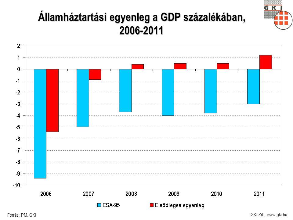 GKI Zrt., www.gki.hu Államháztartási egyenleg a GDP százalékában, 2006-2011 Forrás: PM, GKI