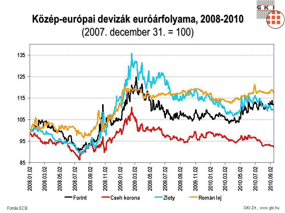 GKI Zrt., www.gki.hu Közép-európai devizák euróárfolyama, 2008-2010 (2007. december 31. = 100) Forrás:ECB