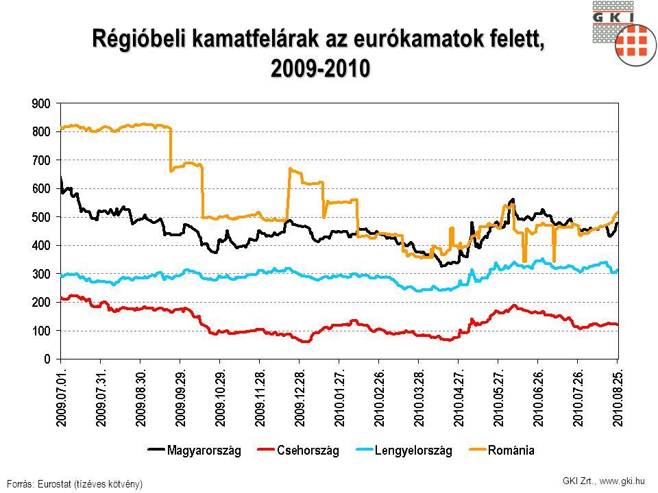 GKI Zrt., www.gki.hu Régióbeli kamatfelárak az eurókamatok felett, 2009-2010 Forrás: Eurostat (tízéves kötvény)