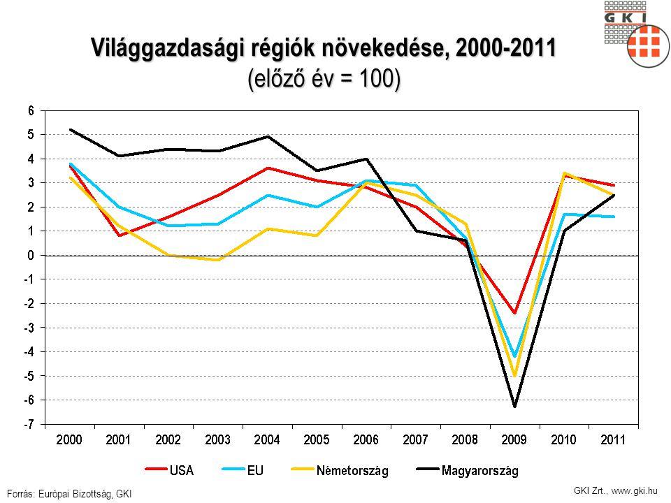 GKI Zrt., www.gki.hu Világgazdasági régiók növekedése, 2000-2011 (előző év = 100) Forrás: Európai Bizottság, GKI