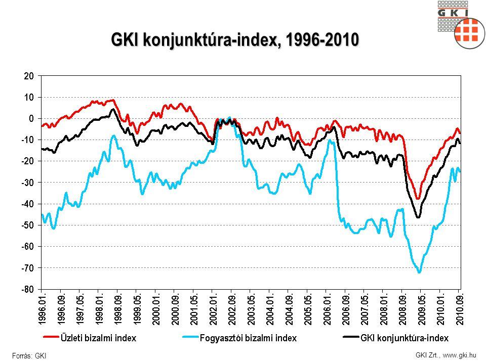 GKI Zrt., www.gki.hu GKI konjunktúra-index, 1996-2010 Forrás: GKI
