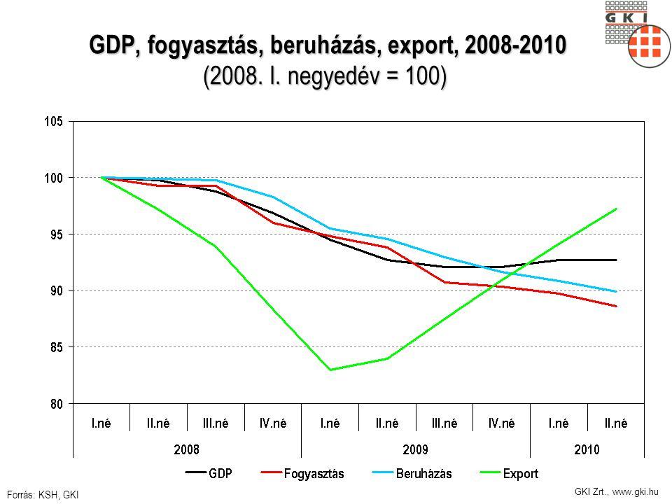 GKI Zrt., www.gki.hu GDP, fogyasztás, beruházás, export, 2008-2010 (2008. I. negyedév = 100) GDP, fogyasztás, beruházás, export, 2008-2010 (2008. I. n