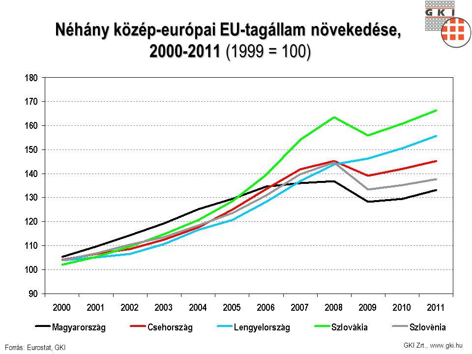 GKI Zrt., www.gki.hu Néhány közép-európai EU-tagállam növekedése, 2000-2011 (1999 = 100) Forrás: Eurostat, GKI