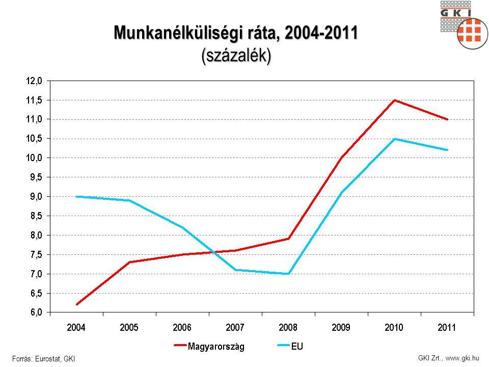GKI Zrt., www.gki.hu Munkanélküliségi ráta, 2004-2011 (százalék) Forrás: Eurostat, GKI