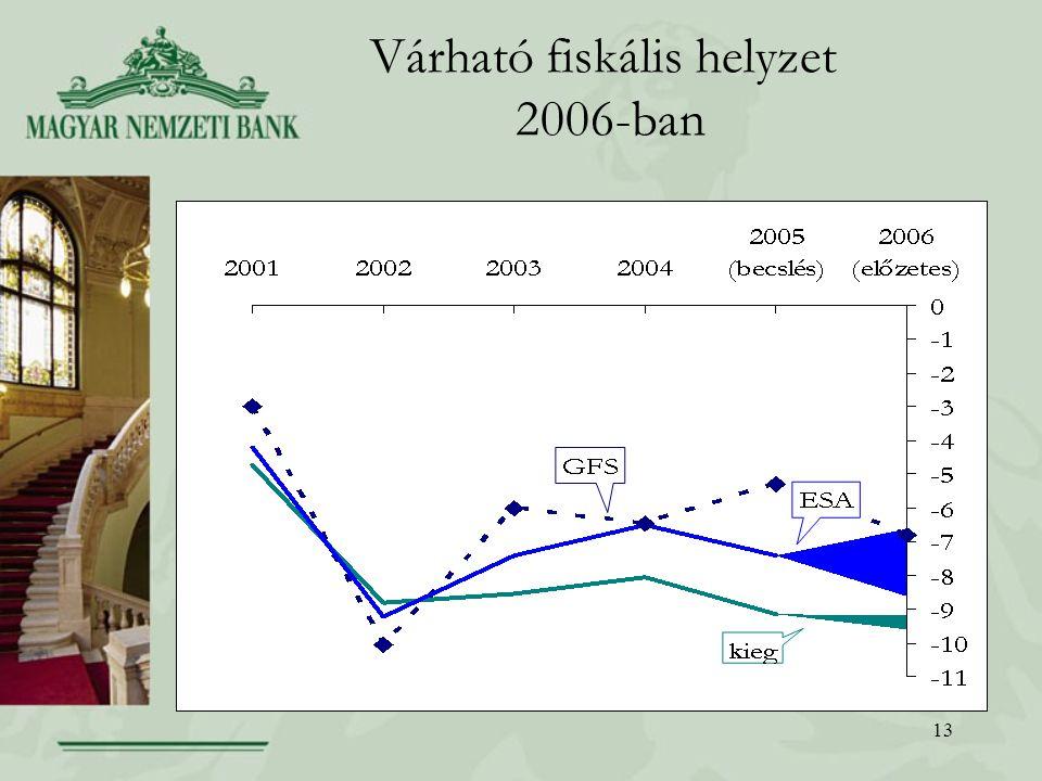 13 Várható fiskális helyzet 2006-ban
