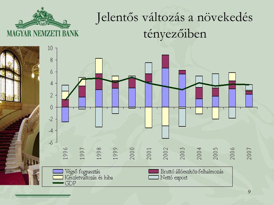 10 Bruttó átlagkeresetek növekedési üteme a versenyszférában és infláció Éves növekedési ütemek