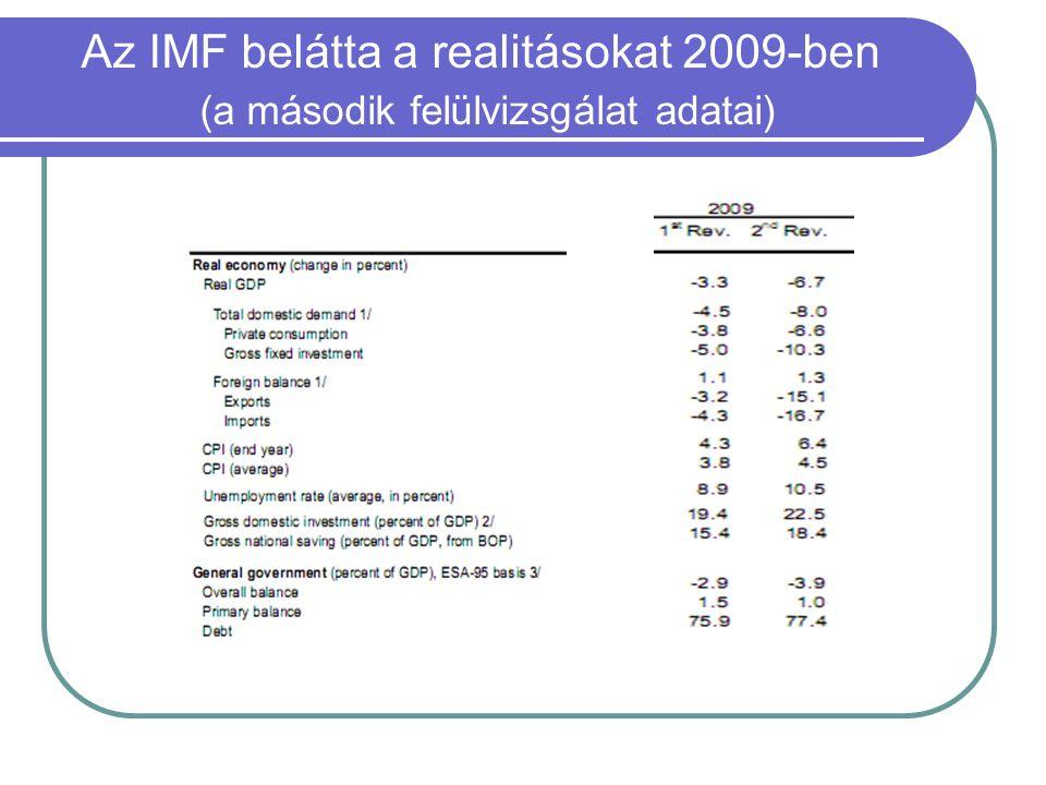 Az IMF belátta a realitásokat 2009-ben (a második felülvizsgálat adatai)