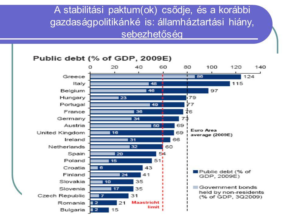 A stabilitási paktum(ok) csődje, és a korábbi gazdaságpolitikánké is: államháztartási hiány, sebezhetőség államadósság/GDP, 2009