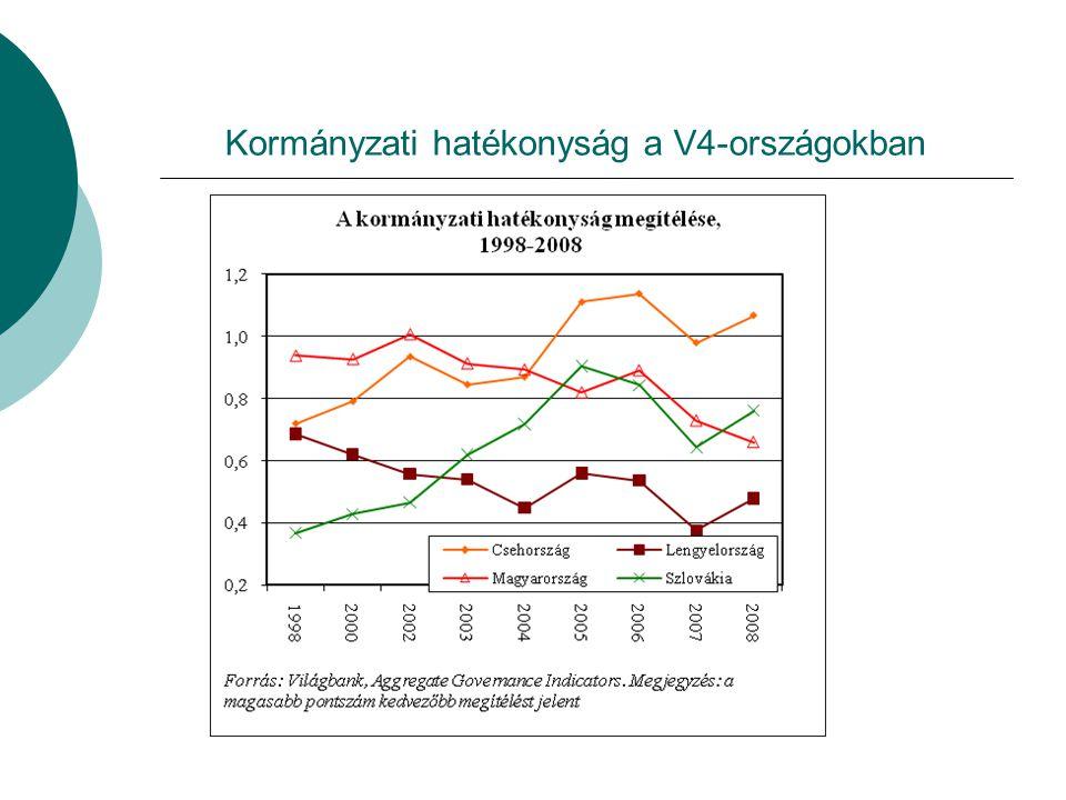 Kormányzati hatékonyság a V4-országokban