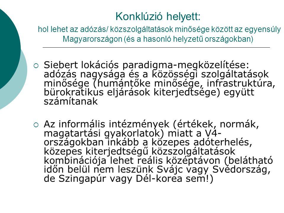 Konklúzió helyett: hol lehet az adózás/ közszolgáltatások minősége között az egyensúly Magyarországon (és a hasonló helyzetű országokban)  Siebert lokációs paradigma-megközelítése: adózás nagysága és a közösségi szolgáltatások minősége (humántőke minősége, infrastruktúra, bürokratikus eljárások kiterjedtsége) együtt számítanak  Az informális intézmények (értékek, normák, magatartási gyakorlatok) miatt a V4- országokban inkább a közepes adóterhelés, közepes kiterjedtségű közszolgáltatások kombinációja lehet reális középtávon (belátható időn belül nem leszünk Svájc vagy Svédország, de Szingapúr vagy Dél-korea sem!)