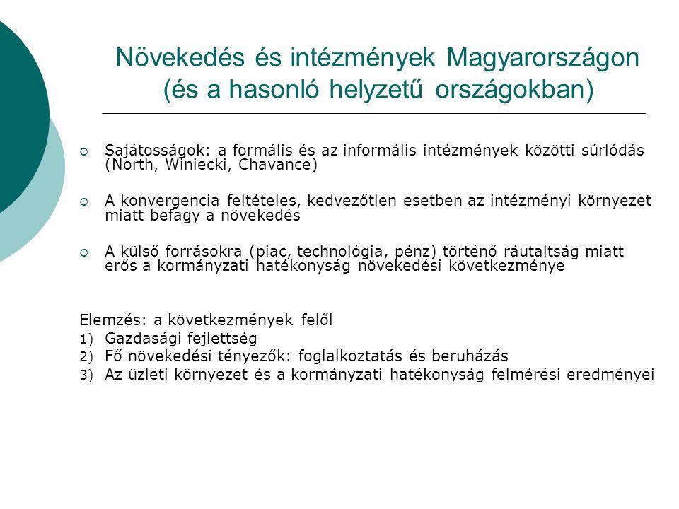 Növekedés és intézmények Magyarországon (és a hasonló helyzetű országokban)  Sajátosságok: a formális és az informális intézmények közötti súrlódás (North, Winiecki, Chavance)  A konvergencia feltételes, kedvezőtlen esetben az intézményi környezet miatt befagy a növekedés  A külső forrásokra (piac, technológia, pénz) történő ráutaltság miatt erős a kormányzati hatékonyság növekedési következménye Elemzés: a következmények felől 1) Gazdasági fejlettség 2) Fő növekedési tényezők: foglalkoztatás és beruházás 3) Az üzleti környezet és a kormányzati hatékonyság felmérési eredményei