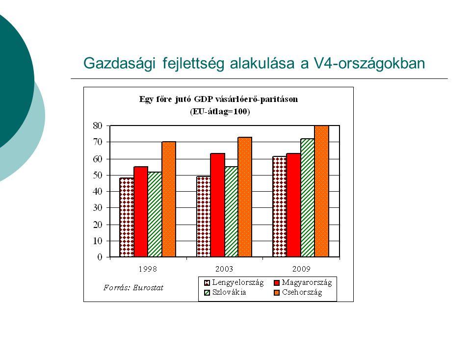 Gazdasági fejlettség alakulása a V4-országokban