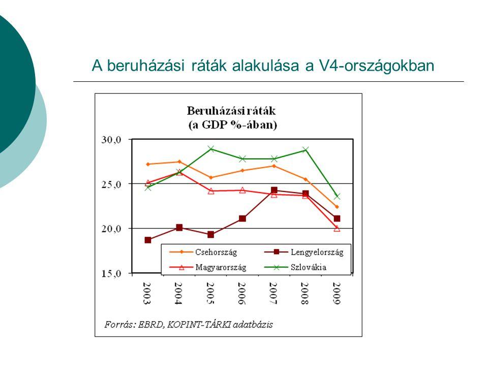 A foglalkoztatás alakulása a V4-országokban