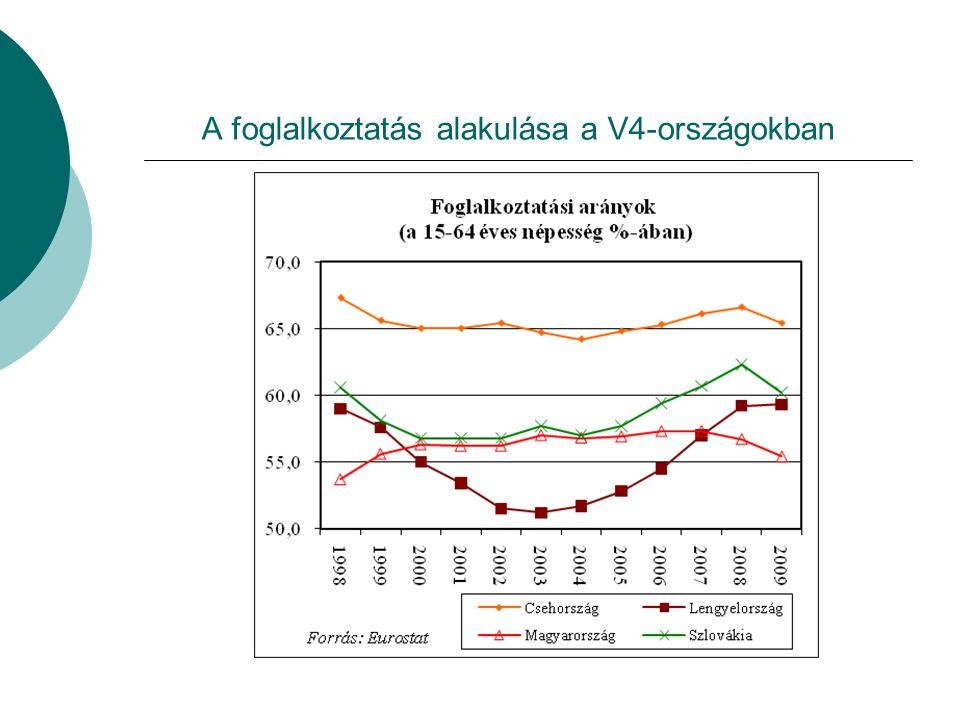 A gazdasági nyitottság alakulása a V4-országokban