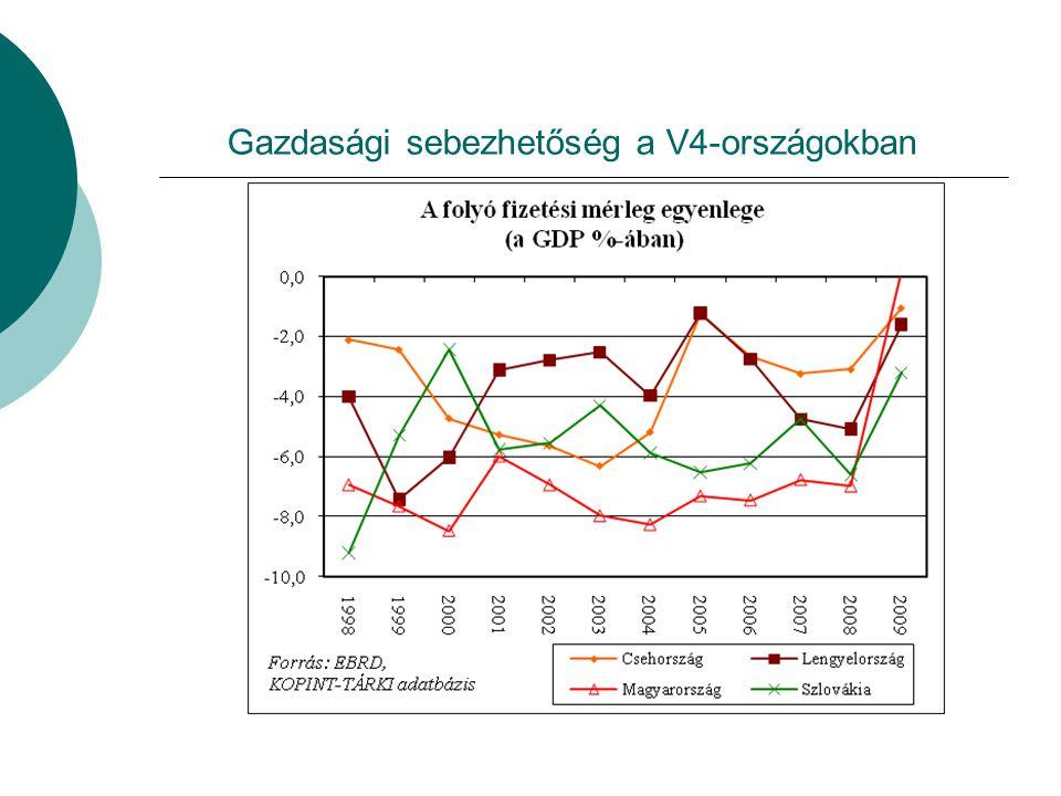 Gazdasági sebezhetőség a V4-országokban